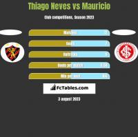 Thiago Neves vs Mauricio h2h player stats
