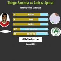 Thiago Santana vs Andraz Sporar h2h player stats