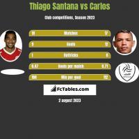 Thiago Santana vs Carlos h2h player stats