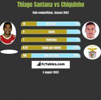 Thiago Santana vs Chiquinho h2h player stats