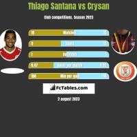 Thiago Santana vs Crysan h2h player stats