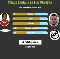 Thiago Santana vs Luiz Phellype h2h player stats
