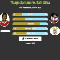 Thiago Santana vs Rafa Silva h2h player stats