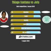 Thiago Santana vs Jota h2h player stats