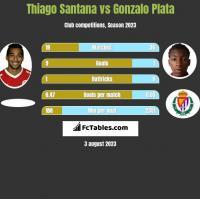 Thiago Santana vs Gonzalo Plata h2h player stats