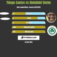 Thiago Santos vs Abdullahi Shehu h2h player stats