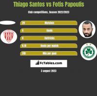 Thiago Santos vs Fotis Papoulis h2h player stats