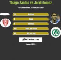 Thiago Santos vs Jordi Gomez h2h player stats