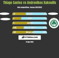 Thiago Santos vs Andronikos Kakoullis h2h player stats