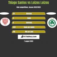 Thiago Santos vs Loizos Loizou h2h player stats