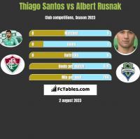 Thiago Santos vs Albert Rusnak h2h player stats