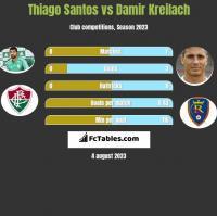 Thiago Santos vs Damir Kreilach h2h player stats