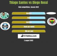 Thiago Santos vs Diego Rossi h2h player stats