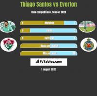 Thiago Santos vs Everton h2h player stats