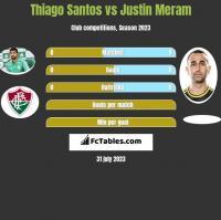 Thiago Santos vs Justin Meram h2h player stats