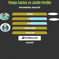 Thiago Santos vs Justin Portillo h2h player stats