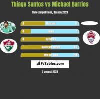 Thiago Santos vs Michael Barrios h2h player stats