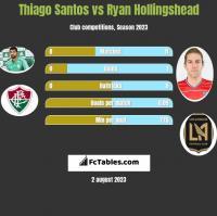 Thiago Santos vs Ryan Hollingshead h2h player stats