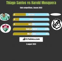 Thiago Santos vs Harold Mosquera h2h player stats