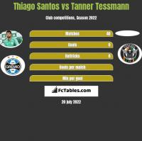 Thiago Santos vs Tanner Tessmann h2h player stats