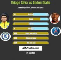 Thiago Silva vs Abdou Diallo h2h player stats