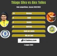 Thiago Silva vs Alex Telles h2h player stats