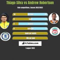 Thiago Silva vs Andrew Robertson h2h player stats