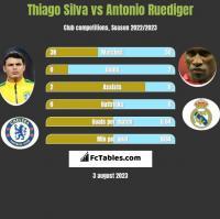 Thiago Silva vs Antonio Ruediger h2h player stats