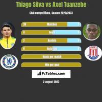 Thiago Silva vs Axel Tuanzebe h2h player stats