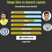 Thiago Silva vs Aymeric Laporte h2h player stats