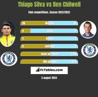 Thiago Silva vs Ben Chilwell h2h player stats