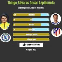 Thiago Silva vs Cesar Azpilicueta h2h player stats