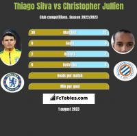 Thiago Silva vs Christopher Jullien h2h player stats