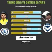 Thiago Silva vs Damien Da Silva h2h player stats
