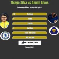 Thiago Silva vs Daniel Alves h2h player stats