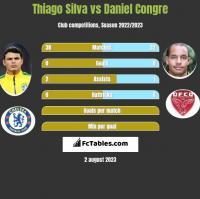 Thiago Silva vs Daniel Congre h2h player stats