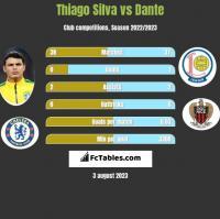 Thiago Silva vs Dante h2h player stats