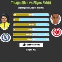 Thiago Silva vs Ellyes Skhiri h2h player stats