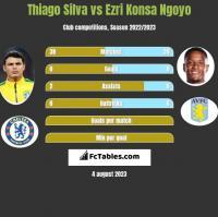 Thiago Silva vs Ezri Konsa Ngoyo h2h player stats
