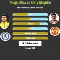Thiago Silva vs Harry Maguire h2h player stats
