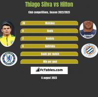 Thiago Silva vs Hilton h2h player stats