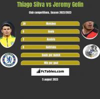 Thiago Silva vs Jeremy Gelin h2h player stats