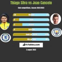 Thiago Silva vs Joao Cancelo h2h player stats