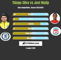 Thiago Silva vs Joel Matip h2h player stats