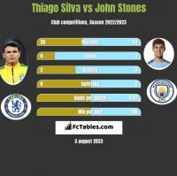 Thiago Silva vs John Stones h2h player stats