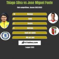 Thiago Silva vs Jose Miguel Fonte h2h player stats