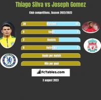 Thiago Silva vs Joseph Gomez h2h player stats