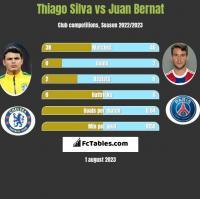 Thiago Silva vs Juan Bernat h2h player stats