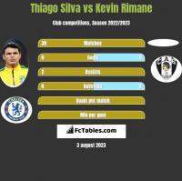 Thiago Silva vs Kevin Rimane h2h player stats