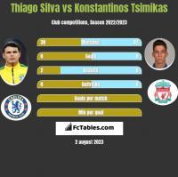 Thiago Silva vs Konstantinos Tsimikas h2h player stats